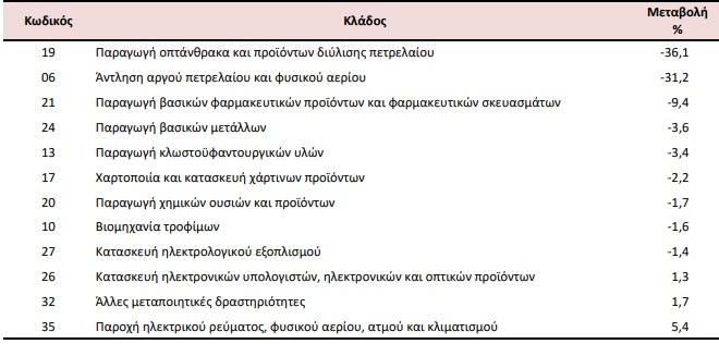 dipsifia-ptosi-stis-times-eisagogon-sti-viomichania0