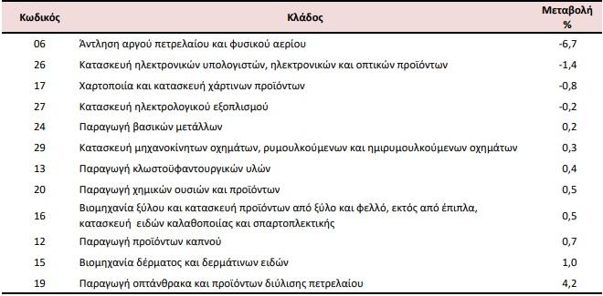 dipsifia-ptosi-stis-times-eisagogon-sti-viomichania1