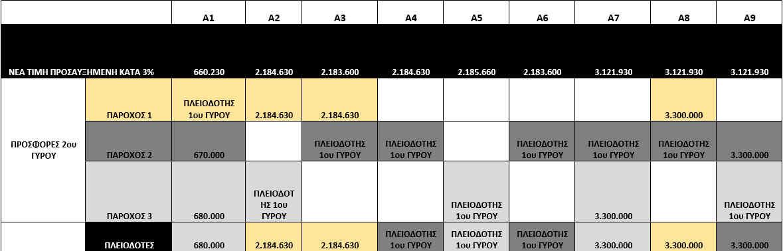 esoda-260-ekat-eyro-tha-feroyn-oi-ypiresies-5g-eos-to-20251