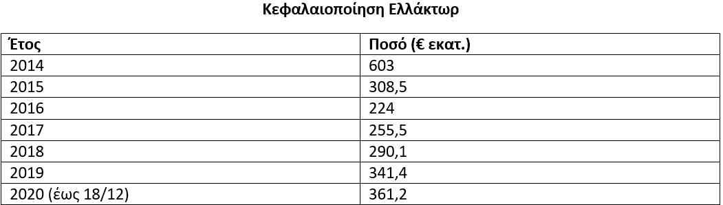 ellaktor-ta-dedomena-toy-metochikoy-polemoy0