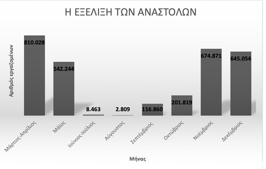 posoi-ergazomenoi-vgikan-se-anastoli-to-20200