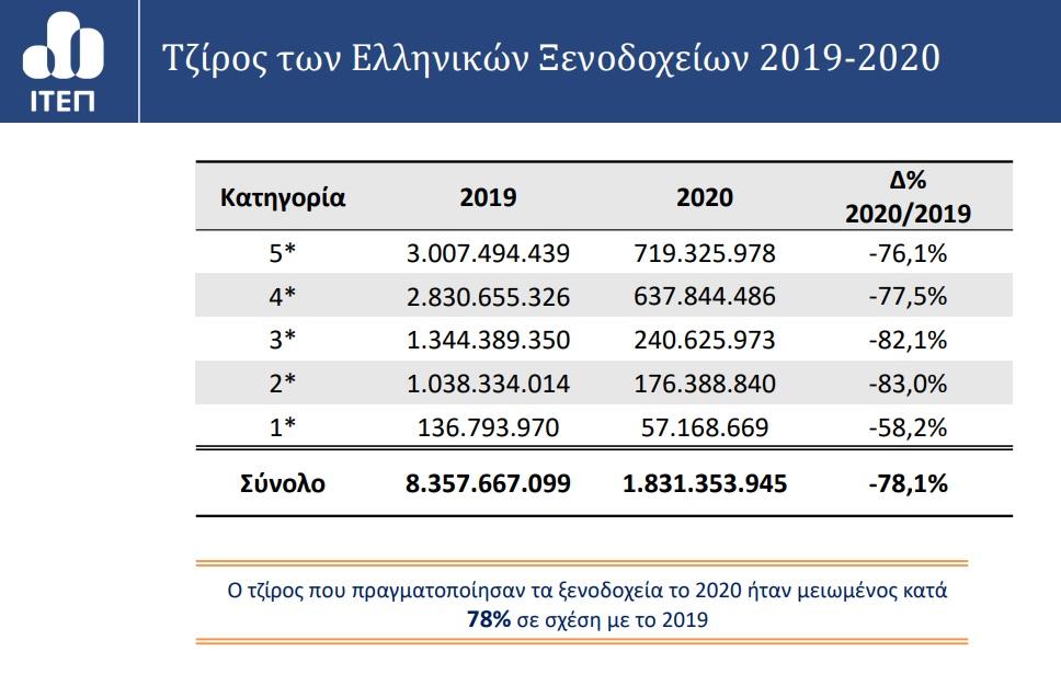 elleimma-900-ekat-eyro-sta-tameia-ton-xenodocheion1