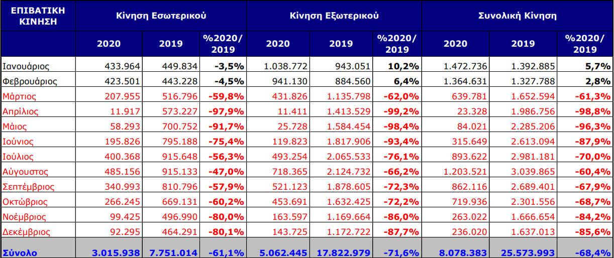 katerreyse-i-epivatiki-kinisi-sto-el-venizelos-to-20200