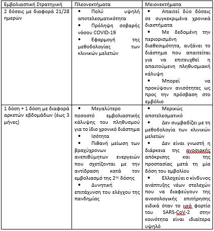 oi-stratigikes-sti-chorigisi-ton-doseon-pleonektimata-kai-meionektimata0
