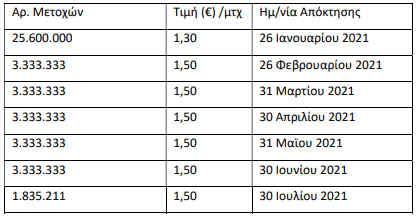 pros-e33-2-ekat-tha-allaxei-cheria-to-proto-paketo-metochon0