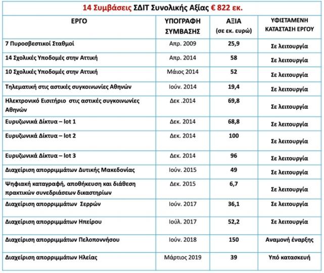 eos-7-dis-eyro-se-erga-sdit-tin-epomeni-5etia0