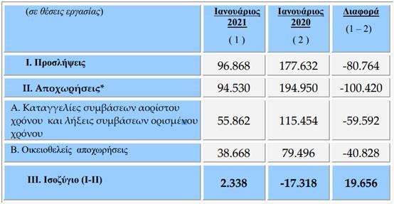 ergani-protos-thetikos-ianoyarios-apo-to-20140
