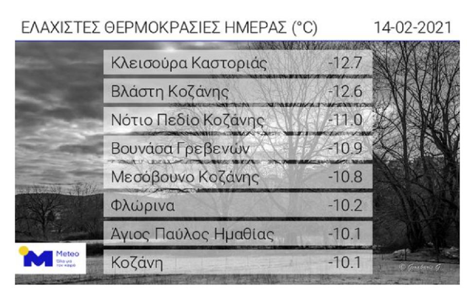 mideia-13-vathmoys-edeixe-to-thermometro-sti-dytiki-makedonia0