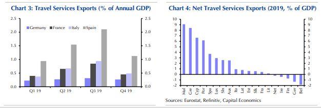 capital-economics-kindyneyei-na-chathei-kai-ayti-i-toyristiki-sezon2