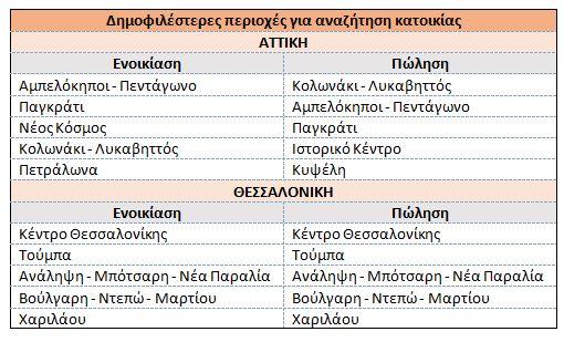 poy-psachnoyn-na-noikiasoyn-oi-athinaioi-stin-pandimia0