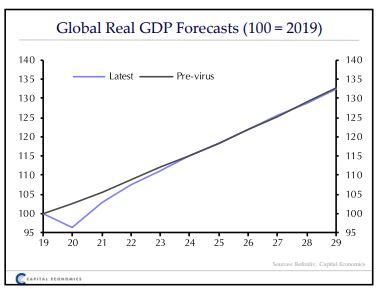 capital-economics-pos-tha-einai-o-kosmos-to-20500