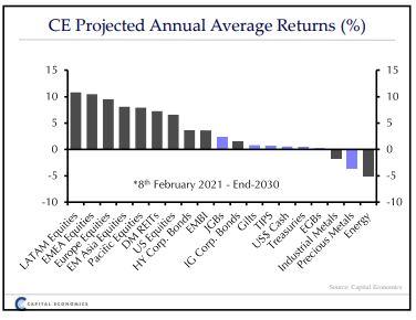 capital-economics-pos-tha-einai-o-kosmos-to-20503