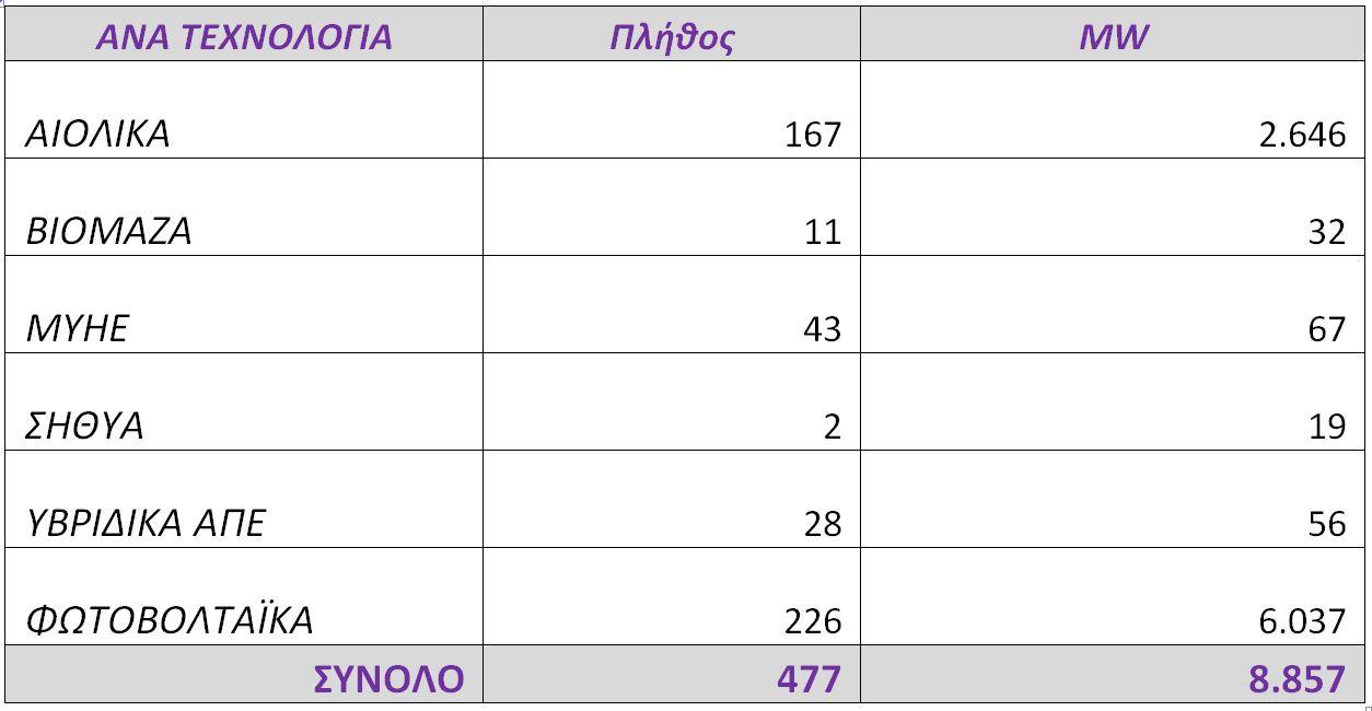 rae-477-aitiseis-ape-8-86-gw-ston-kyklo-ypovolis-fevroyarioy1