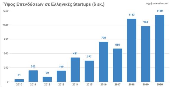 aytes-einai-oi-608-ellinikes-startups-poy-antlisan-6-dis-dolaria0