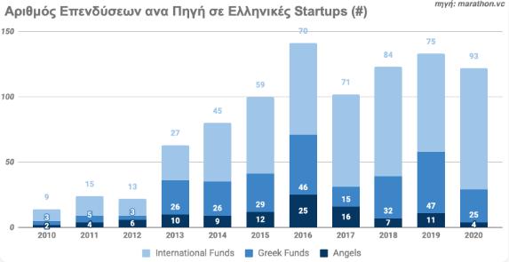 aytes-einai-oi-608-ellinikes-startups-poy-antlisan-6-dis-dolaria1