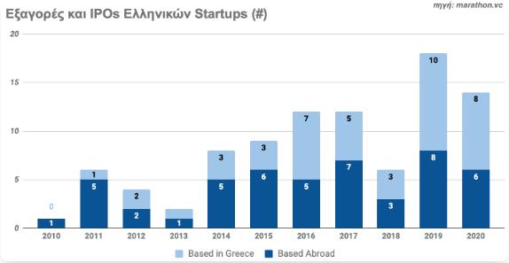 aytes-einai-oi-608-ellinikes-startups-poy-antlisan-6-dis-dolaria3