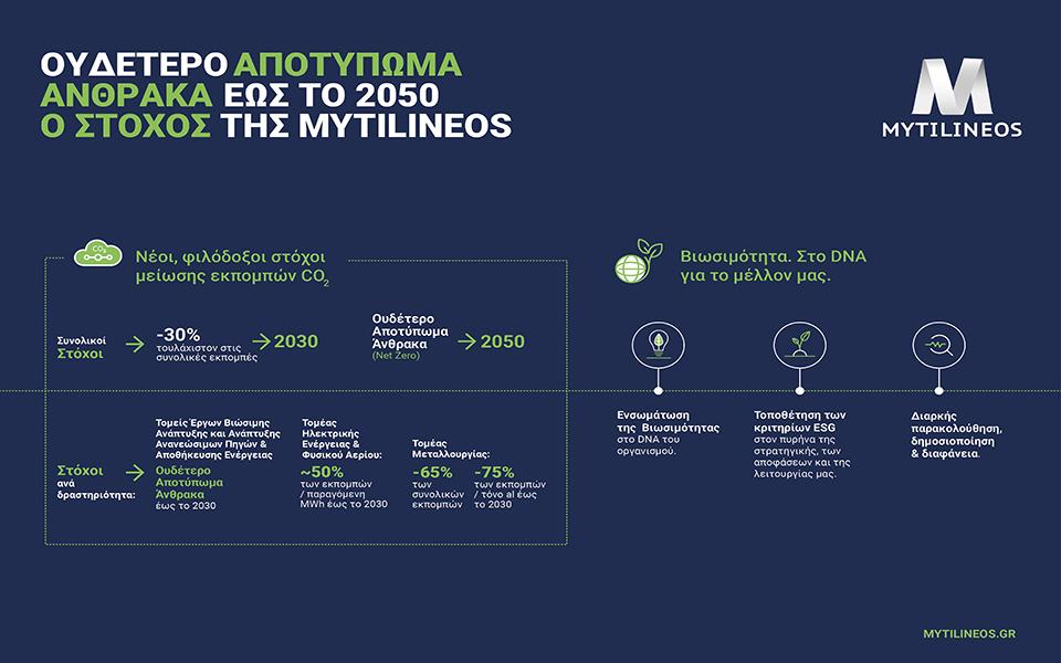 mytilineos-desmeyetai-gia-oydetero-apotypoma-anthraka-eos-to-20500