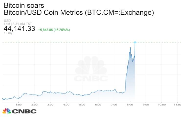 i-tesla-agorazei-1-5-dis-dolaria-se-bitcoins0