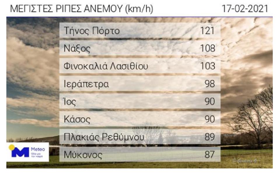 se-poia-periochi-to-thermometro-edeixe-25-vathmoys1