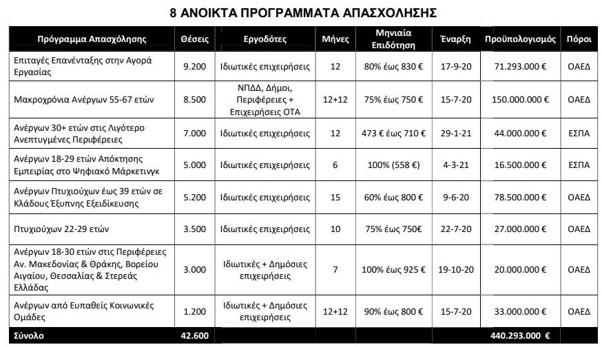 epidotisi-42-600-neon-theseon-ergasias-apo-ton-oaed0
