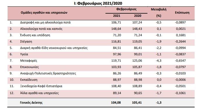 mikri-veltiosi-toy-plithorismoy-stin-ellada-ton-fevroyario1
