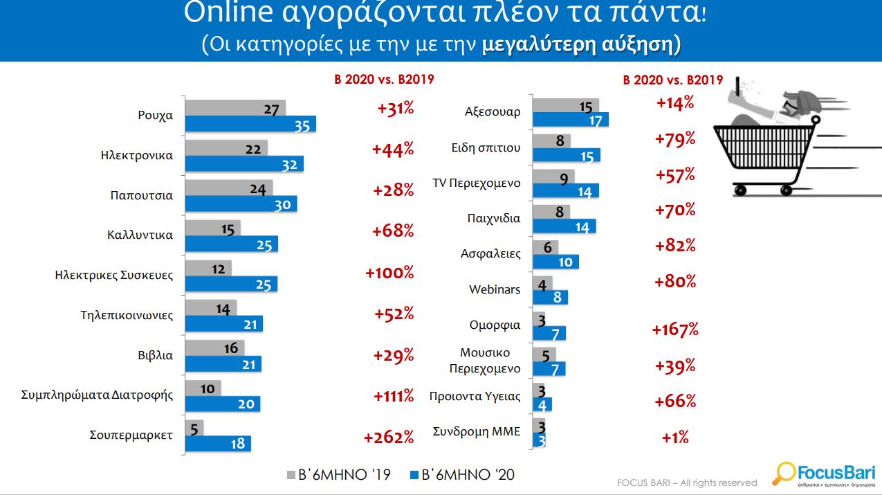 online-shopping-735-eyro-to-examino-xodeyei-i-mesi-ellinida1