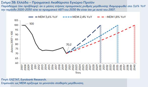 eurobank-pote-tha-epistrepsei-i-elliniki-oikonomia-sto-20070