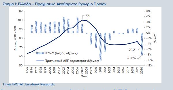 eurobank-pote-tha-epistrepsei-i-elliniki-oikonomia-sto-20071