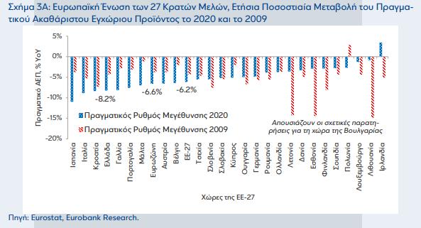 eurobank-pote-tha-epistrepsei-i-elliniki-oikonomia-sto-20072