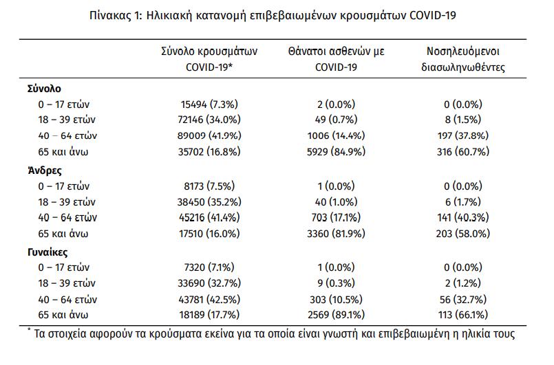 eody-2-405-kroysmata-49-thanatoi-521-diasolinomenoi3
