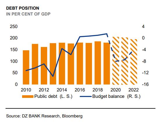 dz-bank-kai-omos-ta-dimosionomika-tis-elladas-veltiothikan-stin-pandimia0