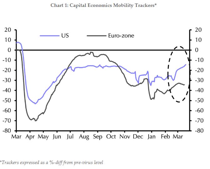 capital-economics-pos-i-eyropi-echase-to-treno-tis-anakampsis-apo-ton-koronoio1