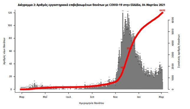 sta-2-219-ta-nea-kroysmata-rekor-gia-to-2021-oi-449-oi-diasolinomenoi2