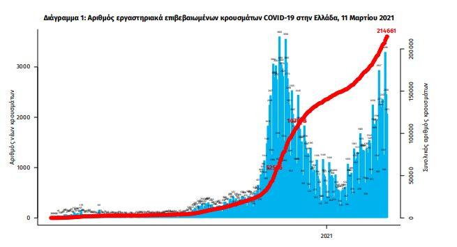 2-570-nea-kroysmata-rekor-gia-to-2021-oi-506-oi-diasolinomenoi0