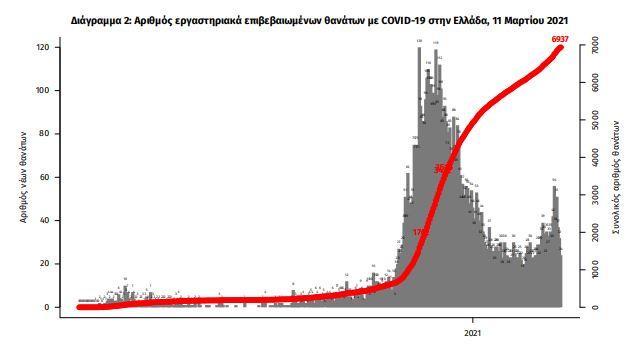 2-570-nea-kroysmata-rekor-gia-to-2021-oi-506-oi-diasolinomenoi1