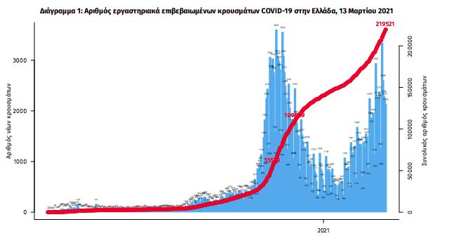 neo-rekor-gia-to-2021-oi-545-diasolinomenoi-amp-8211-2-512-nea-kroysmata0