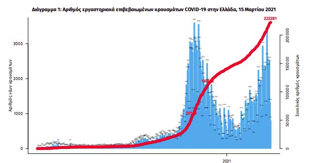 1-134-nea-kroysmata-sta-idia-ypsila-epipeda-oi-diasolinomenoi0