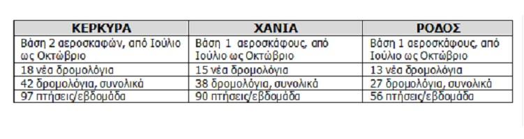 ryanair-pontarei-sto-elliniko-kalokairi-me-46-nea-dromologia0