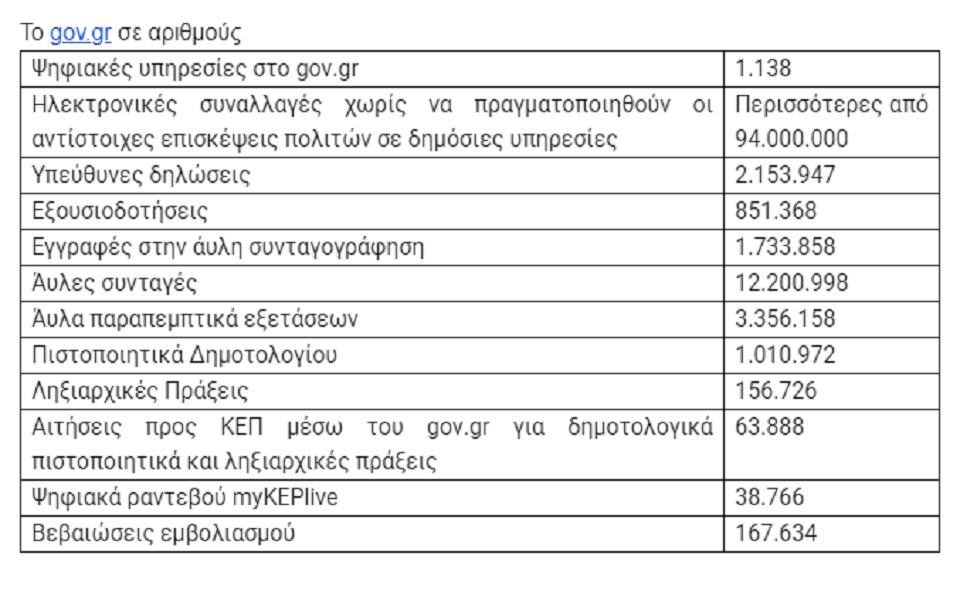 enas-chronos-gov-gr-1-138-ypiresies-94-ekat-psifiakes-synallages-to-20200