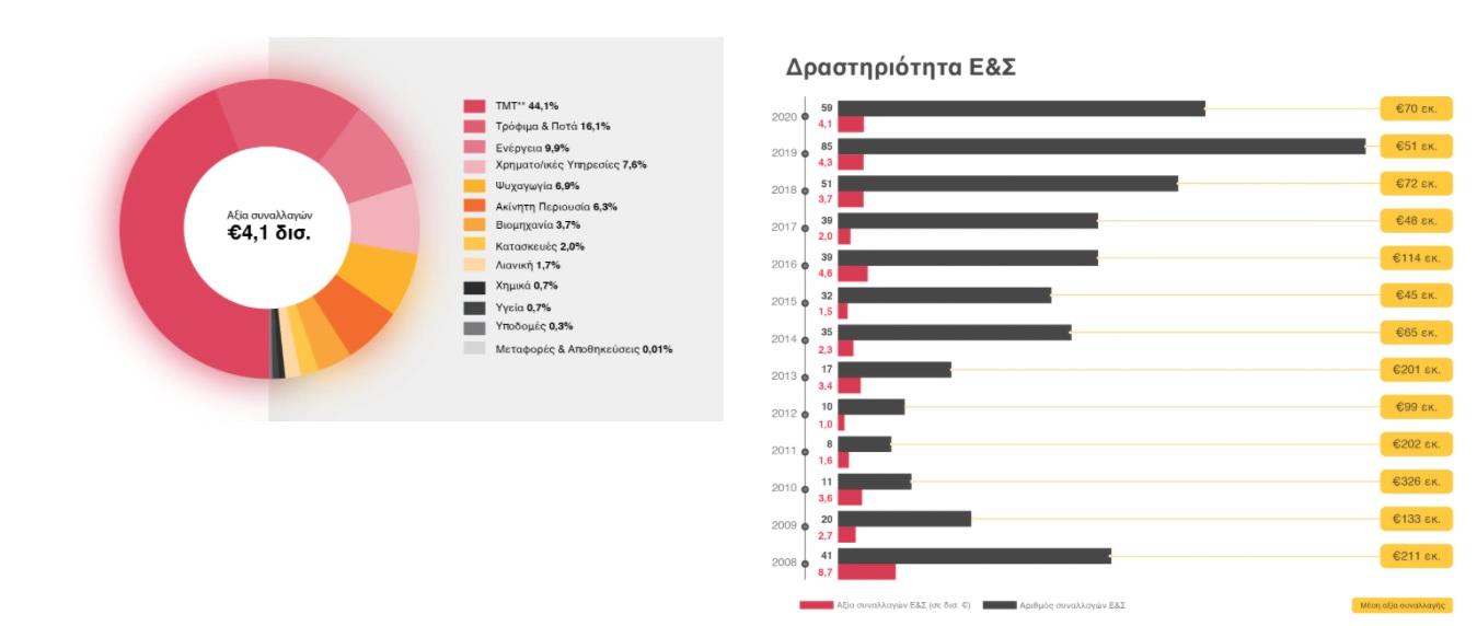 pos-oi-ellinikes-etaireies-proselkysan-6-dis-eyro-mesa-stin-pandimia1