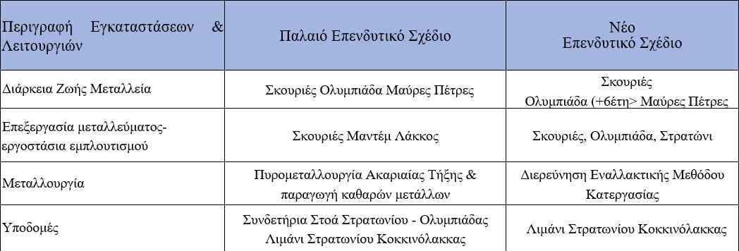 ellinikos-chrysos-ola-osa-provlepei-to-neo-ependytiko-schedio0
