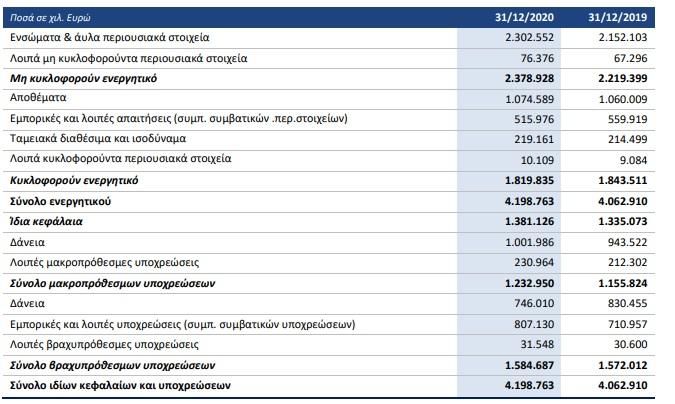 viohalco-ischyra-kerdi-32-9-ekat-eyro-gia-to-20201