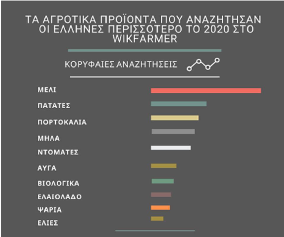 wikifarmer-oi-koryfaies-anazitiseis-agrotikon-proionton-stin-ellada-gia-to-20200