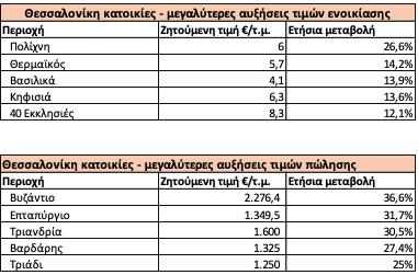 spitogatos-sta-ypsi-ektinaxe-i-pandimia-ta-enoikia-se-loytsa-poy-ayxithikan-oi-times-polisis1