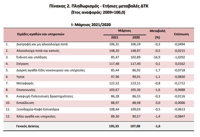 plithorismos-poios-klados-eiche-dipsifia-voytia-stis-times1