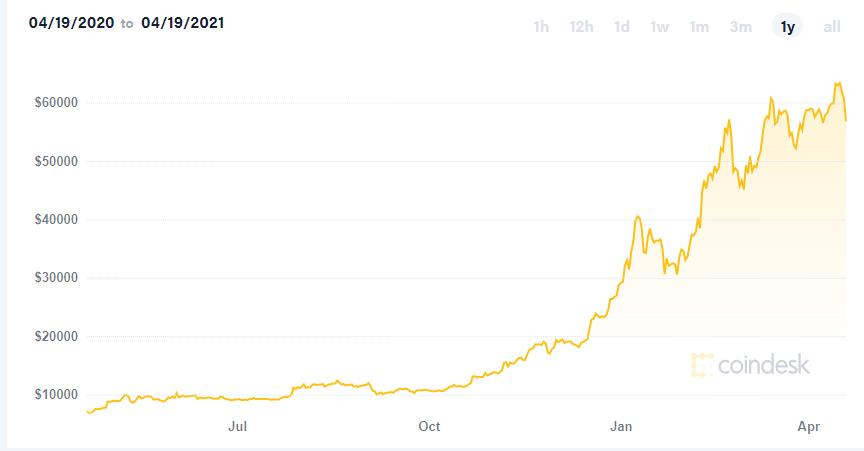 bitcoin-ti-kryvetai-piso-apo-to-krach-ton-310-dis-dolarion0