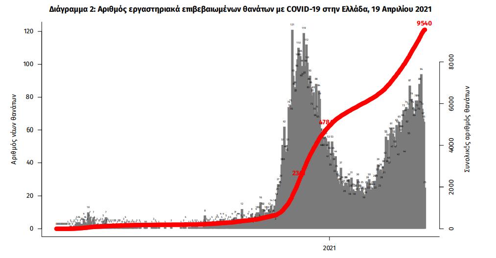 eody-1-607-nea-kroysmata-847-diasolinomenoi-78-thanatoi1