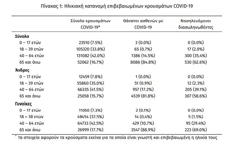 eody-1-607-nea-kroysmata-847-diasolinomenoi-78-thanatoi2
