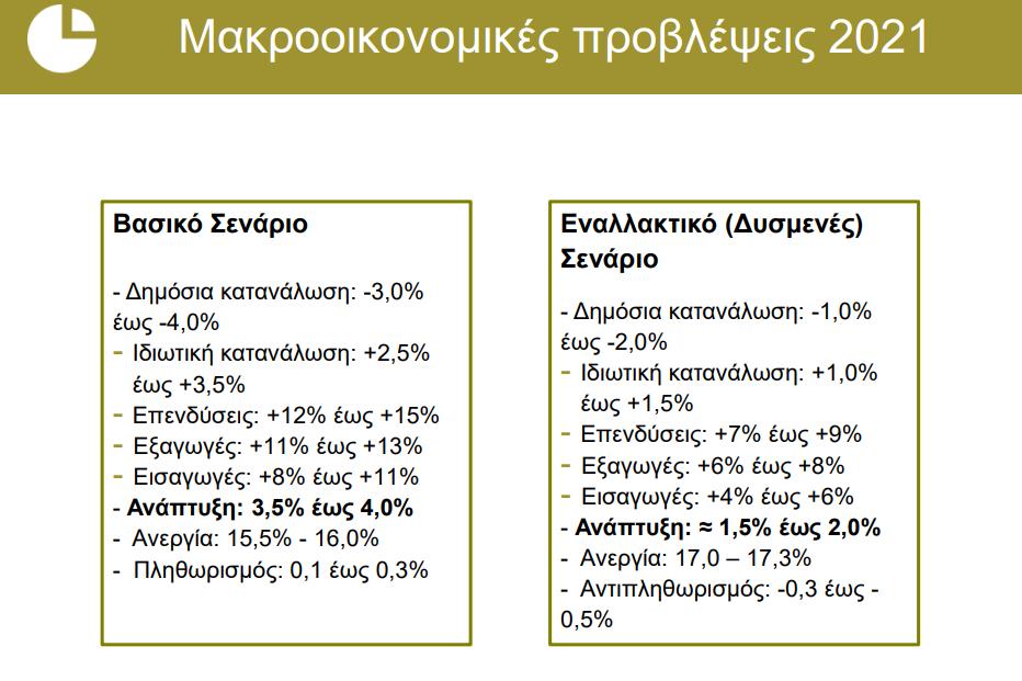 iove-anaptyxi-3-5-4-sto-vasiko-senario-gia-to-20210