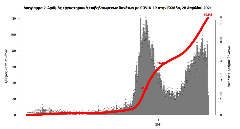eody-2-781-kroysmata-63-thanatoi-805-diasolinomenoi1